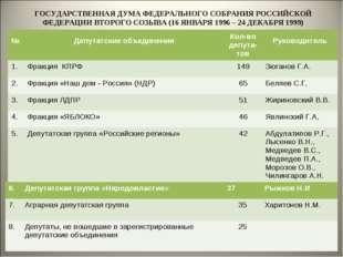 ГОСУДАРСТВЕННАЯ ДУМА ФЕДЕРАЛЬНОГО СОБРАНИЯ РОССИЙСКОЙ ФЕДЕРАЦИИ ВТОРОГО СОЗЫВ