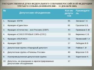 ГОСУДАРСТВЕННАЯ ДУМА ФЕДЕРАЛЬНОГО СОБРАНИЯ РОССИЙСКОЙ ФЕДЕРАЦИИ ТРЕТЬЕГО СОЗЫ