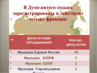 №Депутатские объединения Кол-во депутатов 1.Фракция Единая Россия 19 2.