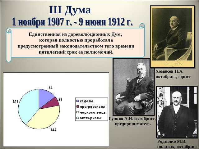 III Дума Гучков А.И. октябрист, предприниматель Единственная из дореволюционн...