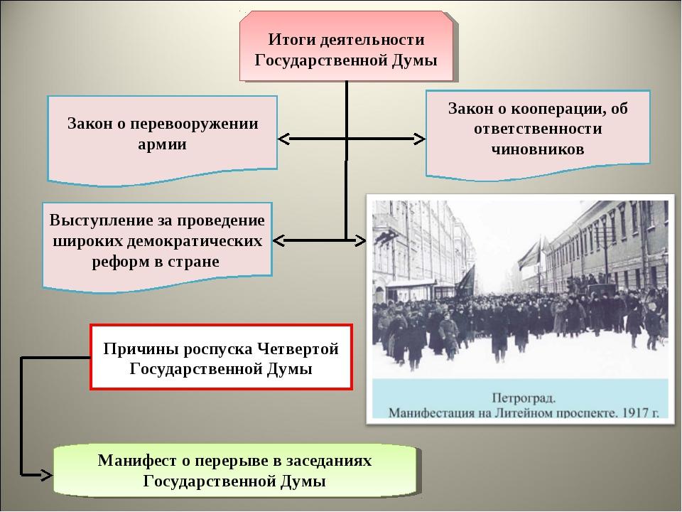 Итоги деятельности Государственной Думы Закон о перевооружении армии Закон о...