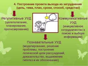 4. Построение проекта выхода из затруднения (цель, тема, план, сроки, способ,