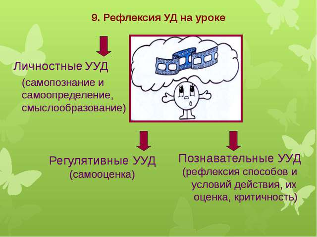 9. Рефлексия УД на уроке Познавательные УУД (рефлексия способов и условий дей...