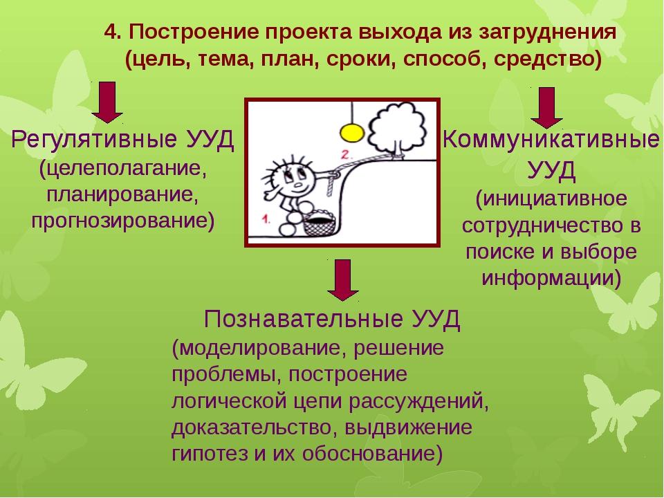 4. Построение проекта выхода из затруднения (цель, тема, план, сроки, способ,...