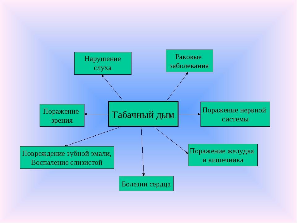 Табачный дым Болезни сердца Раковые заболевания Поражение зрения Поражение же...