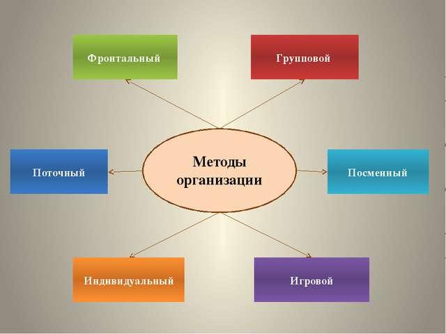 Посменный Поточный Игровой Индивидуальный Фронтальный Групповой Методы органи...