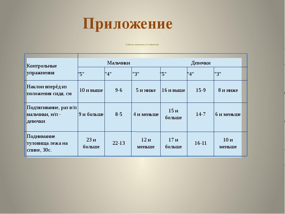 Учебные нормативы по гимнастике Приложение Контрольные упражнения Мальчики Д...