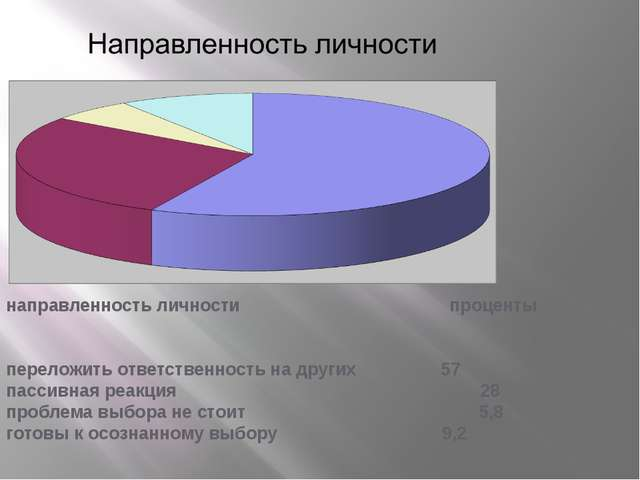 направленность личности проценты переложить ответственность на других  57 п...