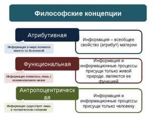 Философские концепции Атрибутивная Антропоцентрическая Функциональная Информа