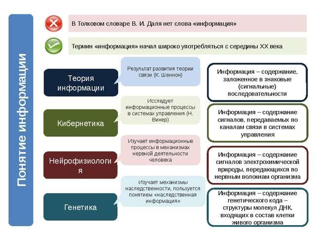 Понятие информации В Толковом словаре В. И. Даля нет слова «информация» Терми...