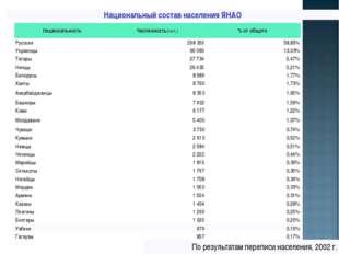Национальный состав населения ЯНАО НациональностьЧисленность(чел.)% от общ