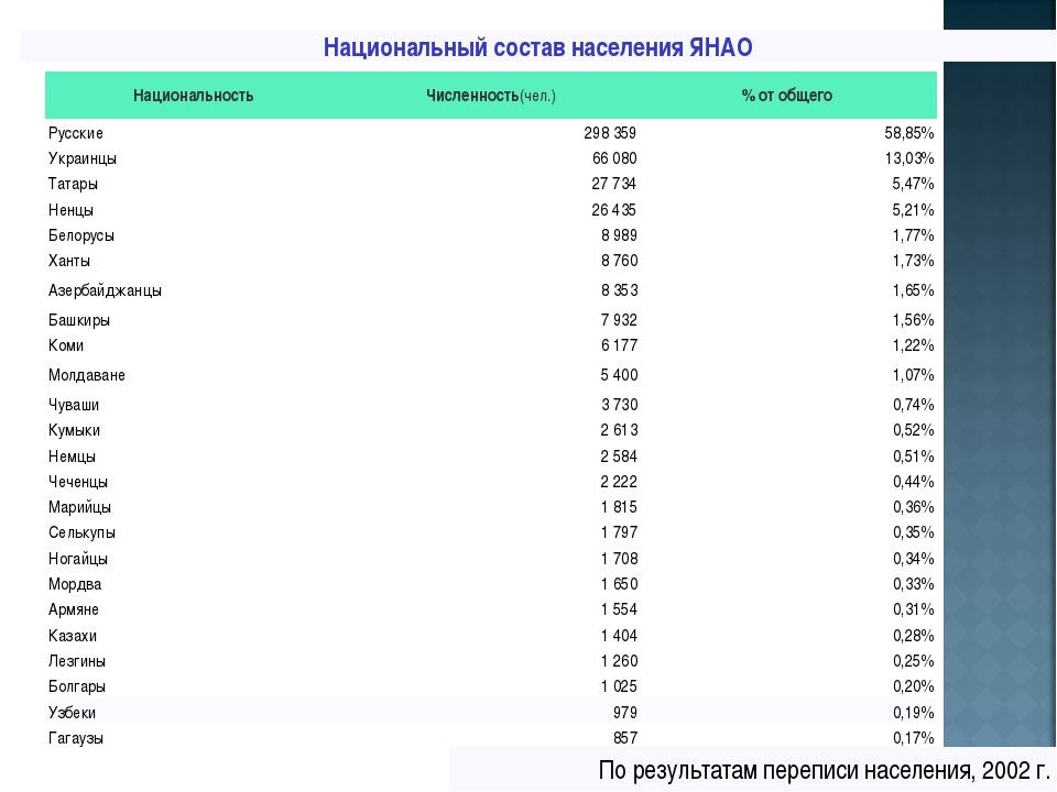Национальный состав населения ЯНАО НациональностьЧисленность(чел.)% от общ...