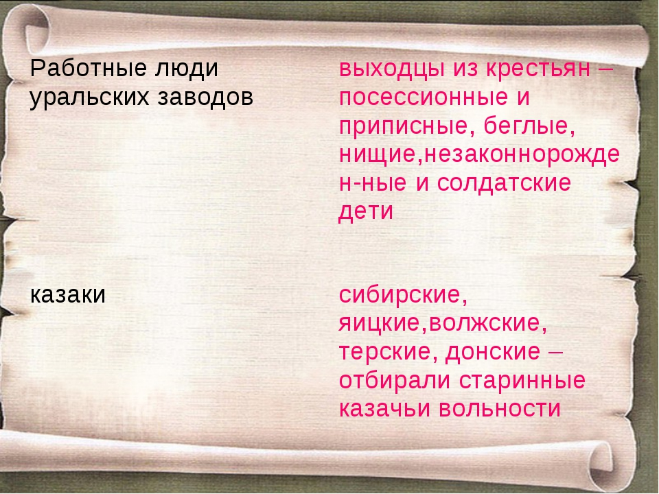Работные люди уральских заводоввыходцы из крестьян – посессионные и приписны...