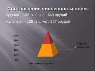 Соотношение численности войск Кутузов – 132 тыс. чел., 640 орудий Наполеон –