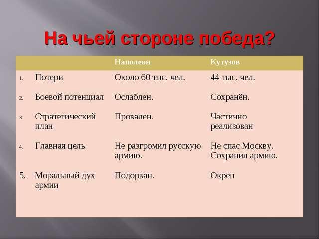 На чьей стороне победа? НаполеонКутузов Потери Боевой потенциал Стратегичес...