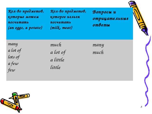 * Кол-во предметов, которые можем посчитать (an eggs, a potato)Кол-во предме...