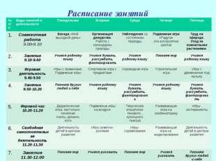 Расписание занятий № п\пВиды занятий и деятельностиПонедельникВторникСред