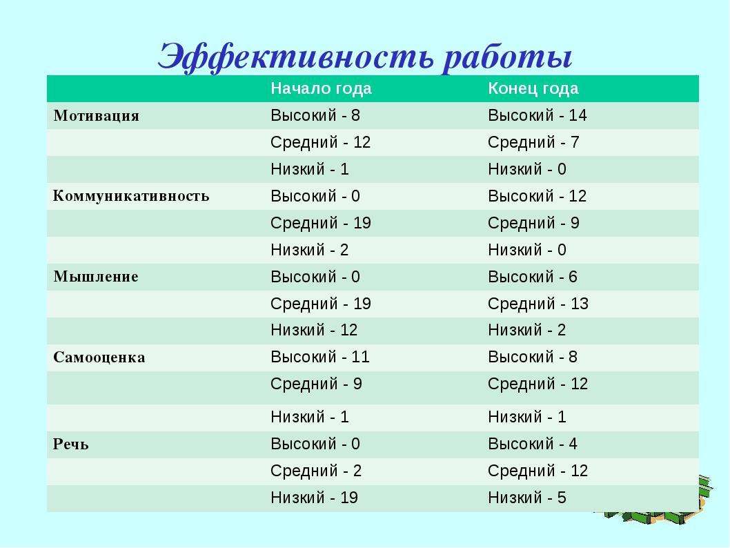 Эффективность работы Начало годаКонец года МотивацияВысокий - 8Высокий -...