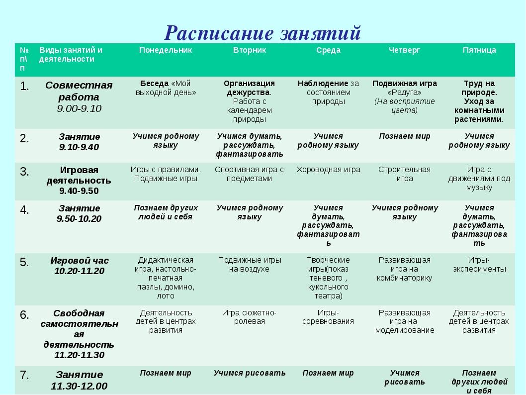 Расписание занятий № п\пВиды занятий и деятельностиПонедельникВторникСред...