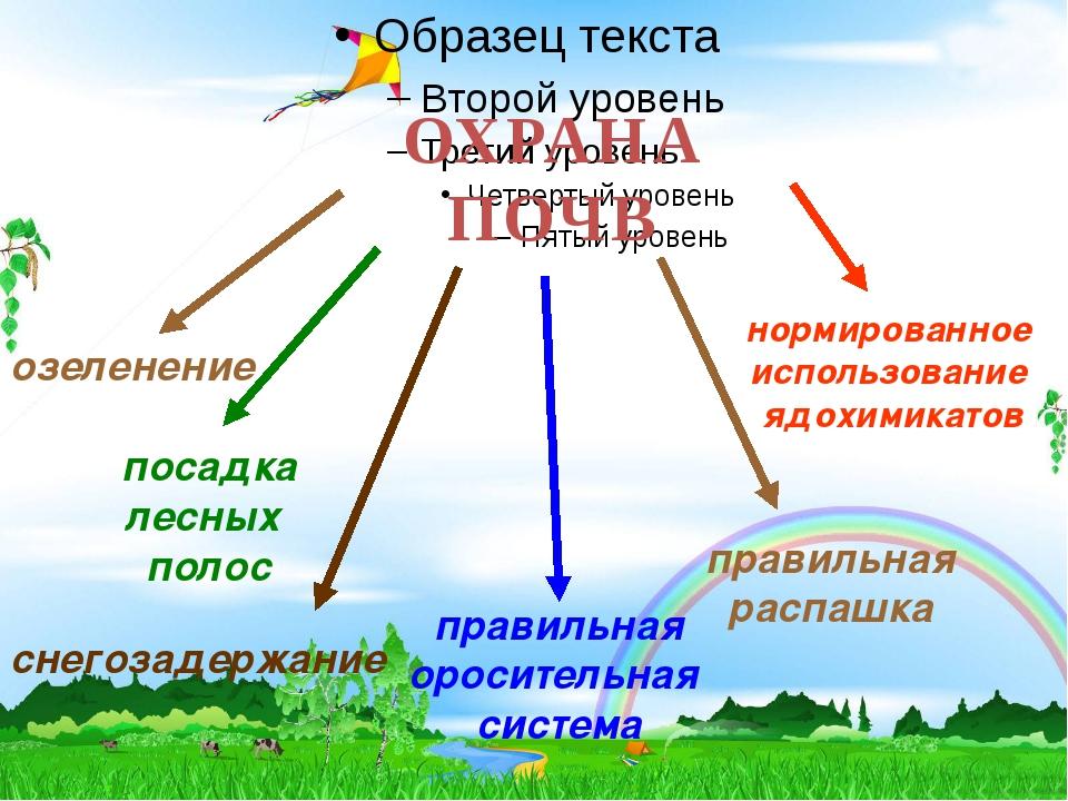 1 ОХРАНА ПОЧВ посадка лесных полос правильная оросительная система правильная...
