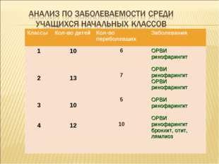 Классы Кол-во детейКол-во переболевшихЗаболевания 1 2 3 410 13 10 12 6