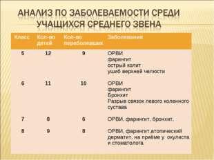 Класс Кол-во детейКол-во переболевшихЗаболевания 5 6 7 812 11 8 99 10 6