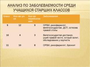 Класс Кол-во уч-сяКол-во переболевшихЗаболевания 9 10 1112 4 109 3 8ОРВ