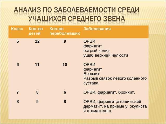 Класс Кол-во детейКол-во переболевшихЗаболевания 5 6 7 812 11 8 99 10 6...