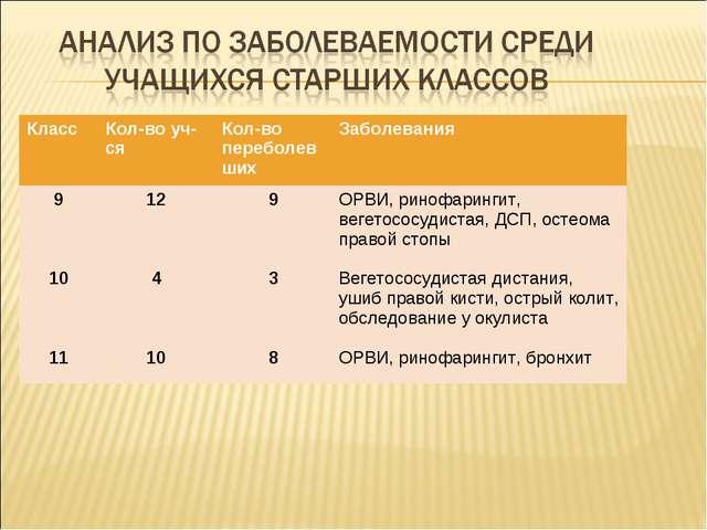 Класс Кол-во уч-сяКол-во переболевшихЗаболевания 9 10 1112 4 109 3 8ОРВ...