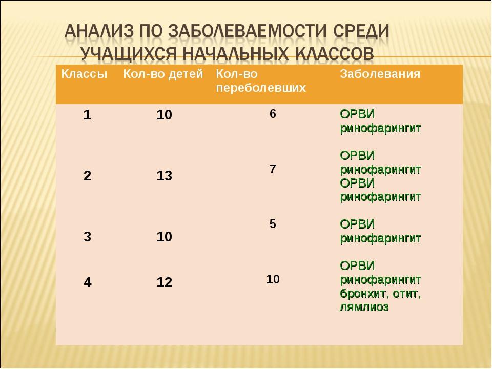 Классы Кол-во детейКол-во переболевшихЗаболевания 1 2 3 410 13 10 12 6...