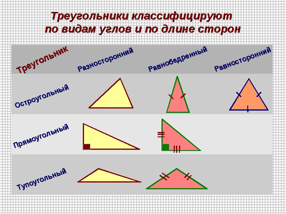 Треугольники классифицируют по видам углов и по длине сторон Треугольник Разн...