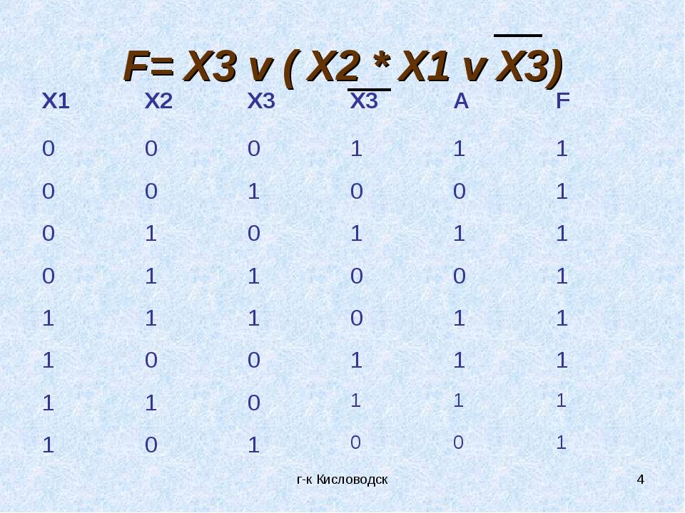 г-к Кисловодск * F= X3 v ( X2 * X1 v X3) X1X2X3X3AF 000111 0010...
