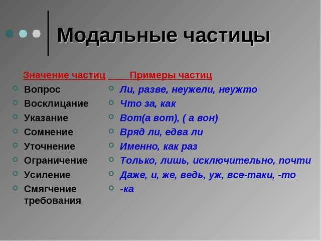 Модальные частицы Значение частиц Вопрос Восклицание Указание Сомнение Уточне...