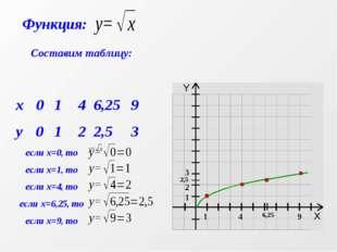 Составим таблицу: x0146,259 y0122,53