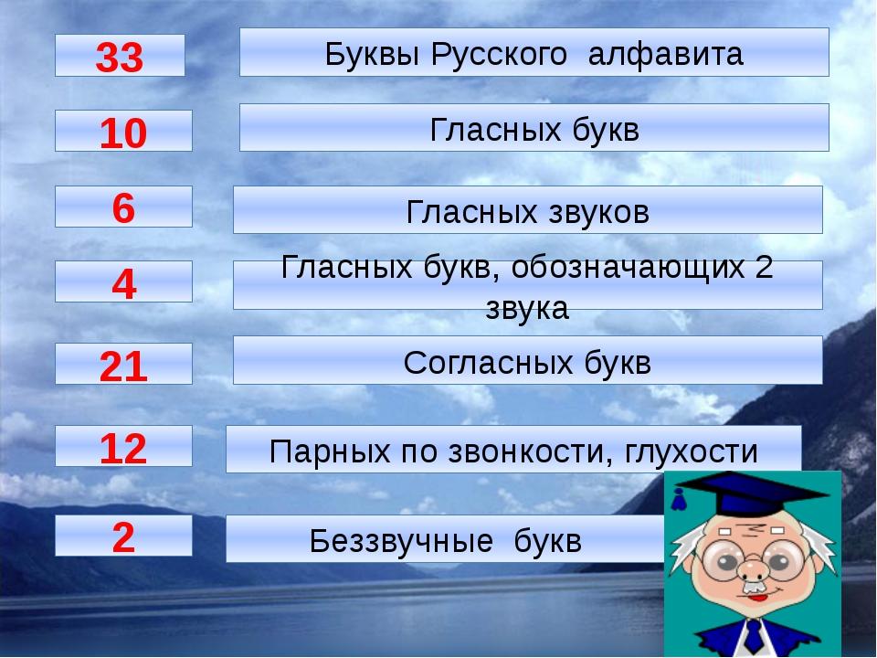 33 Буквы Русского алфавита 10 Гласных букв 6 4 21 2 12 Гласных звуков Гласны...