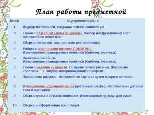 План работы предметной школы №п/п Содержание работы 1 Подбор материалов, созд
