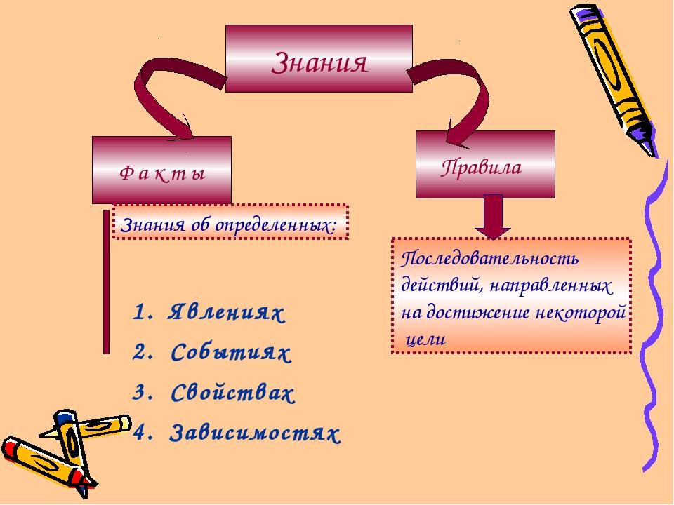 Знания Ф а к т ы Правила Явлениях Событиях Свойствах Зависимостях Последовате...