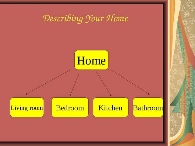 Describing Your Home Living room Bedroom Kitchen Bathroom Home