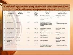 Сводный протокол результатов логопедического обследования первоклассников № п
