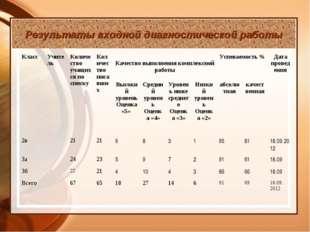 Результаты входной диагностической работы КлассУчительКоличество учащихся п