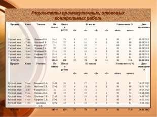 Результаты промежуточных, итоговых контрольных работ ПредметКлассУчительПо