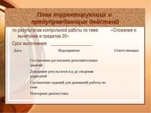 по результатам контрольной работы по теме: «Сложение и вычитание в пределах 2
