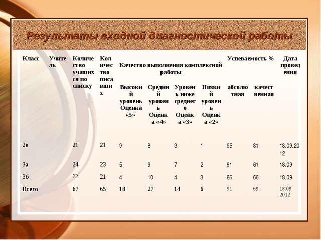 Результаты входной диагностической работы КлассУчительКоличество учащихся п...