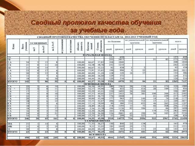 Сводный протокол качества обучения за учебные года