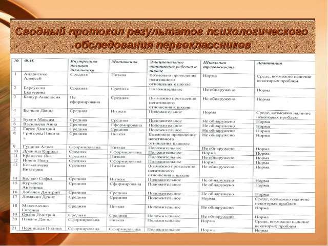 Сводный протокол результатов психологического обследования первоклассников