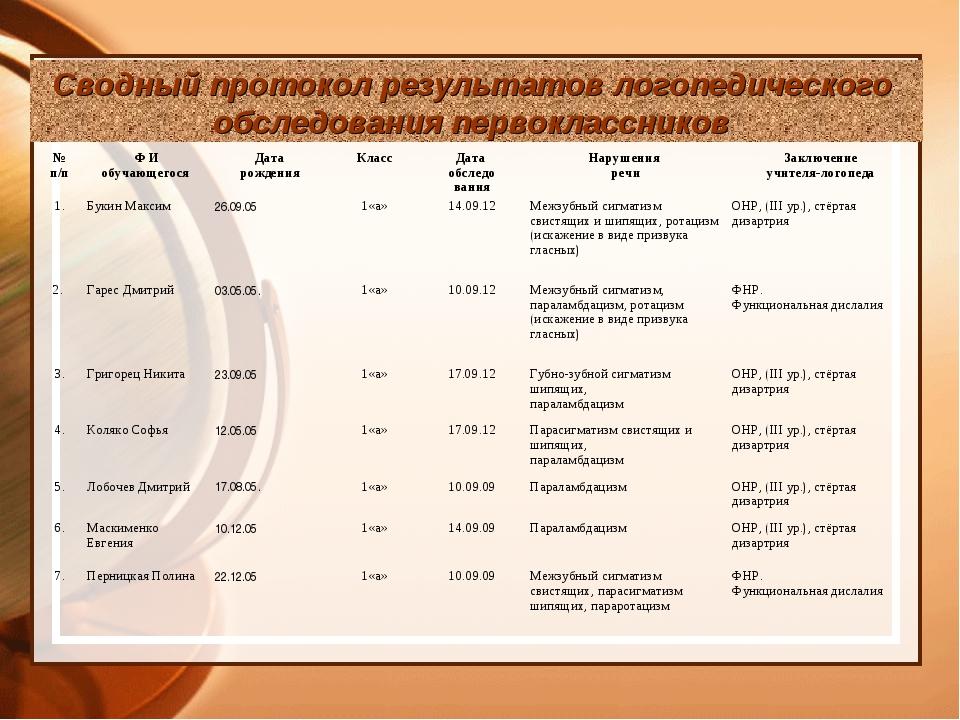 Сводный протокол результатов логопедического обследования первоклассников № п...