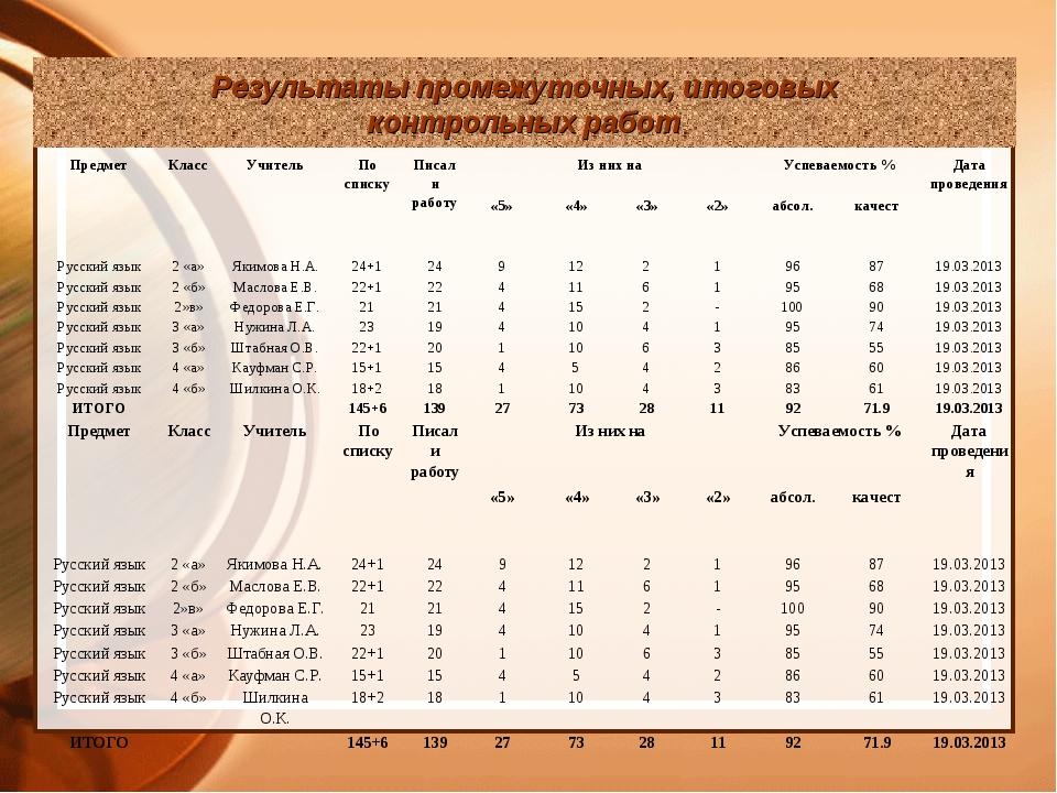 Результаты промежуточных, итоговых контрольных работ ПредметКлассУчительПо...