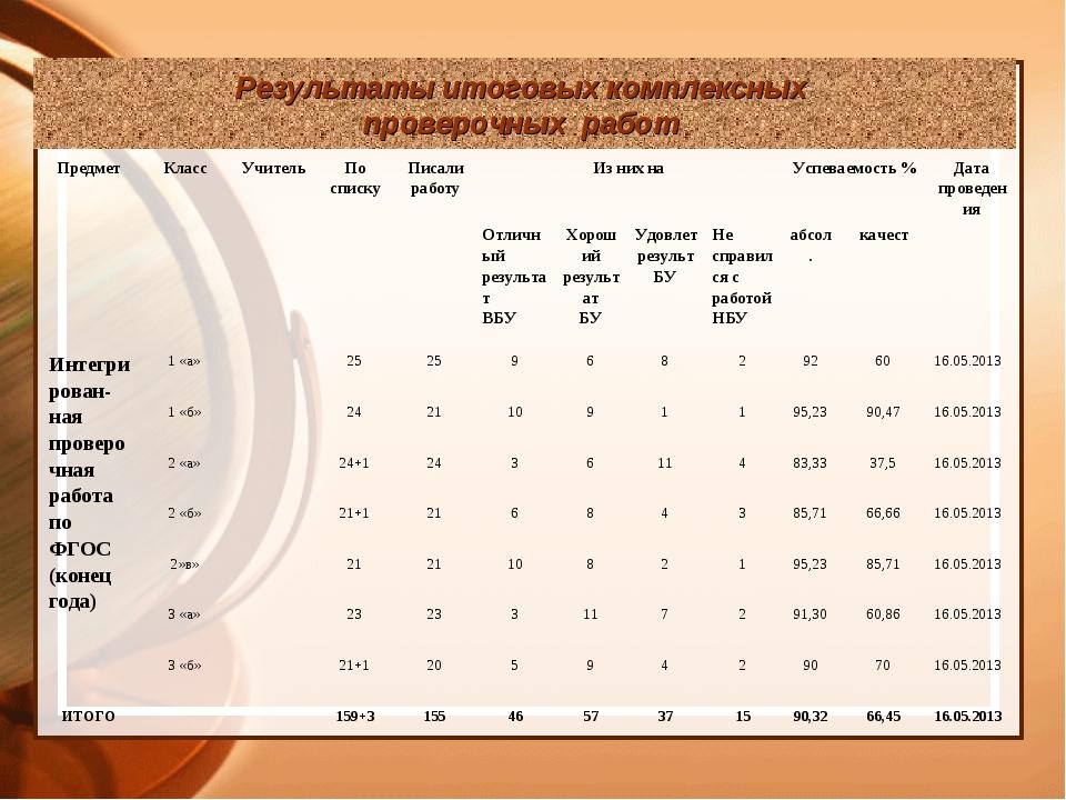 Результаты итоговых комплексных проверочных работ ПредметКлассУчительПо сп...