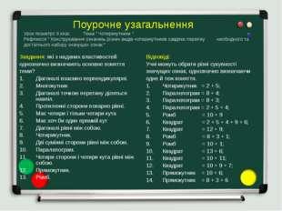 """Поурочне узагальнення Урок геометрії 8 клас Тема """" Чотирикутники """" Рефлексія"""