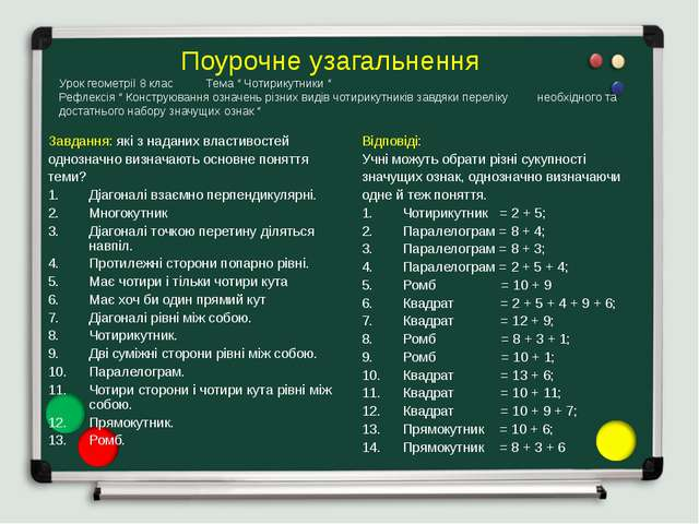 """Поурочне узагальнення Урок геометрії 8 клас Тема """" Чотирикутники """" Рефлексія..."""